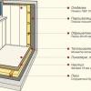 Дизайн оформлення маленького балкона