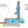 Види фонтанів і їх місце в ландшафтному дизайні